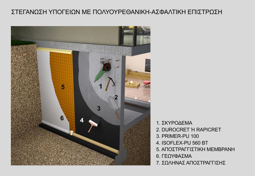 Στεγάνωση υπογείου με επαλειφόμενο πολυουρεθανικό-ασφαλτικό ISOFLEX-PU 560 BT, δύο συστατικών