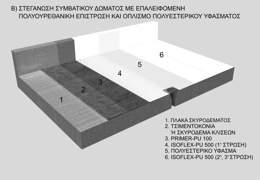 Στεγάνωση συμβατικού δώματος με επαλειφόμενη πολυουρεθανική επίστρωση και οπλισμό πολυεστερικού υφάσματος