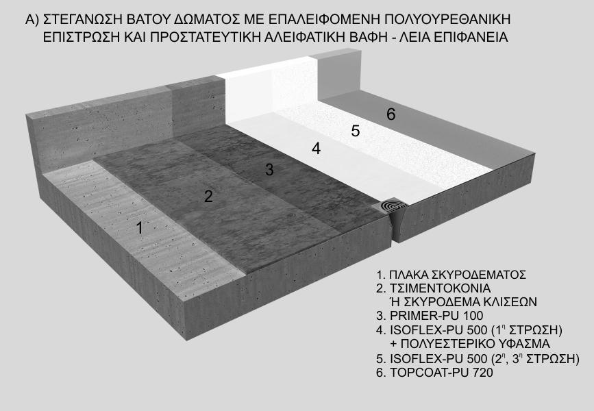 Στεγάνωση βατού δώματος με επαλειφόμενη πολυουρεθανική επίστρωση και προστατευτική αλειφατική βαφή- λεία επιφάνεια