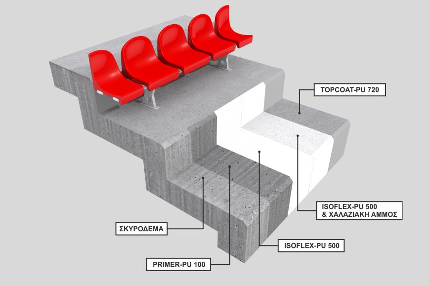 Στεγάνωση κερκίδων σταδίου με επαλειφόμενη πολυουρεθανική επίστρωση και τελική προστατευτική πολυουρεθανική βαφή